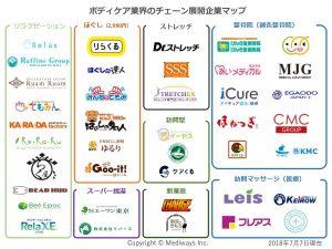 ボディケア業界のカオスマップ(2018年7月7日作成)