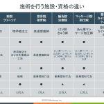 図表(柔道整復、はり師きゅう師、あん摩マッサージ師、整体師等の違い)
